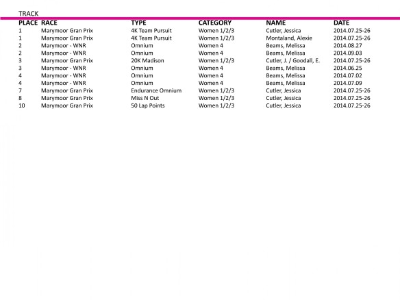 SW-Results_2014.09.16_TRACK
